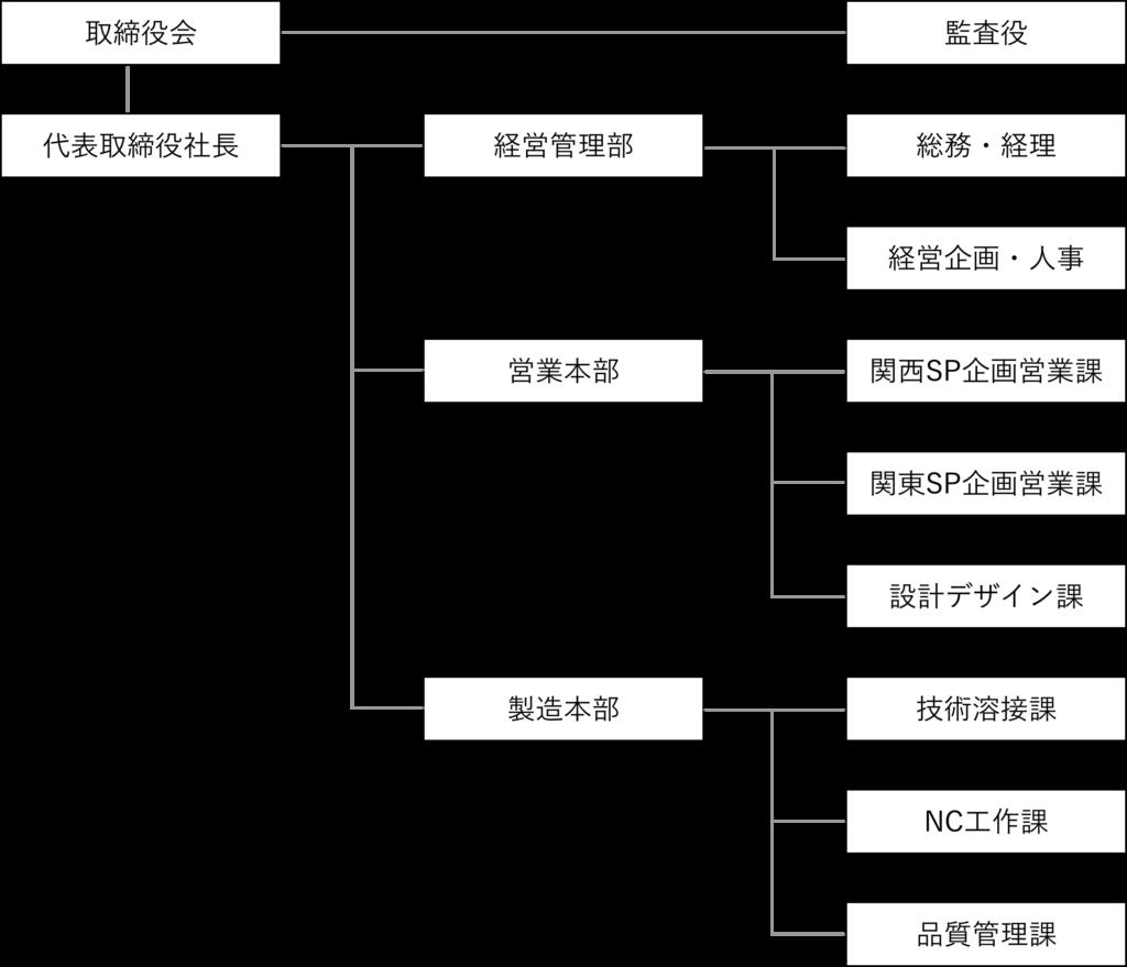 イーエムオー組織図